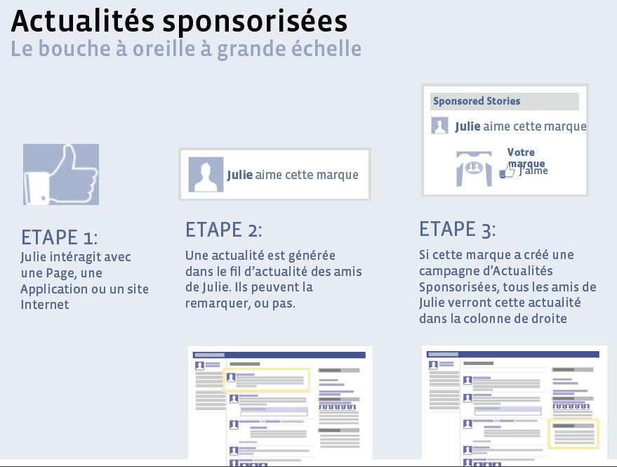 Facebook publicités actualités sponsorisées   webchronique Créer une publicité Facebook