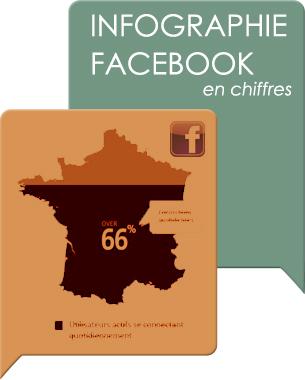 Facebook va bientôt dépasser le milliard d'utilisateurs dans le monde voici une petite synthèse (infographie) de ce qui se passe en France !   Vous en pensez quoi ?