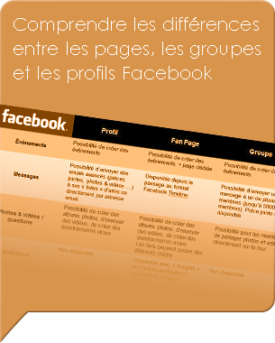 Malgr les efforts de Facebook dans ce domaine, beaucoup d&#039;utilisateurs se sentent perdu pour le choix entre les pages, les groupes et les profils Facebook.