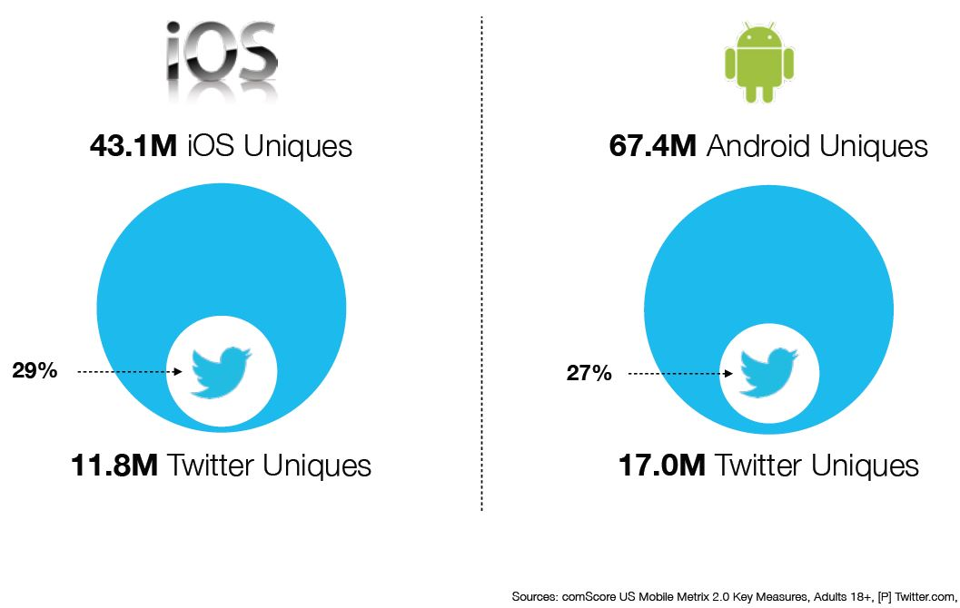 Twitter SmartPhone audience - webchronique