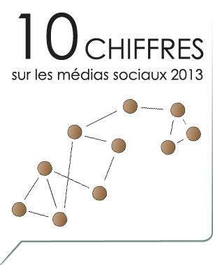 C'est rapide, c'est en image et ça se partage ... voici un compte rendu des principaux chiffres réseaux sociaux en 2013 à retenir ...  Voir les chiffres social media 2013 ...