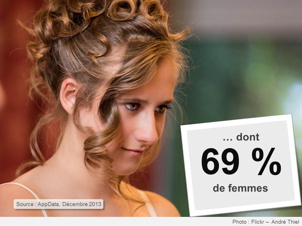50_chiffres_reseaux_sociaux_pour_2014_-_npcmedia_img_(6)