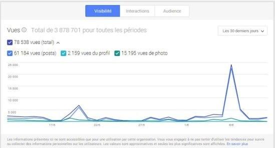 Google Plus statistiques - img6