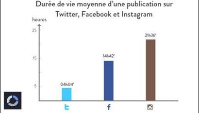 duree_vie_statut_facebook_-_img6_webchronique