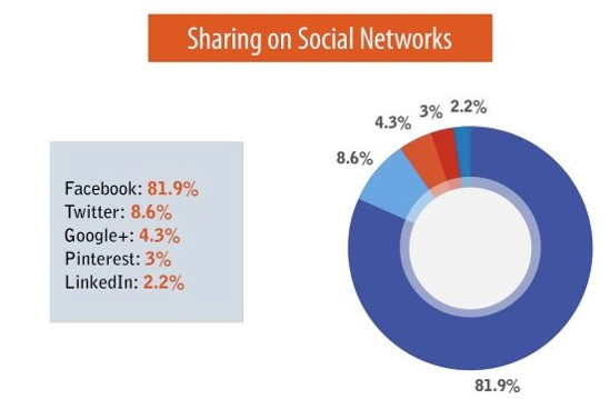 social_networks_-_img9_webchronique