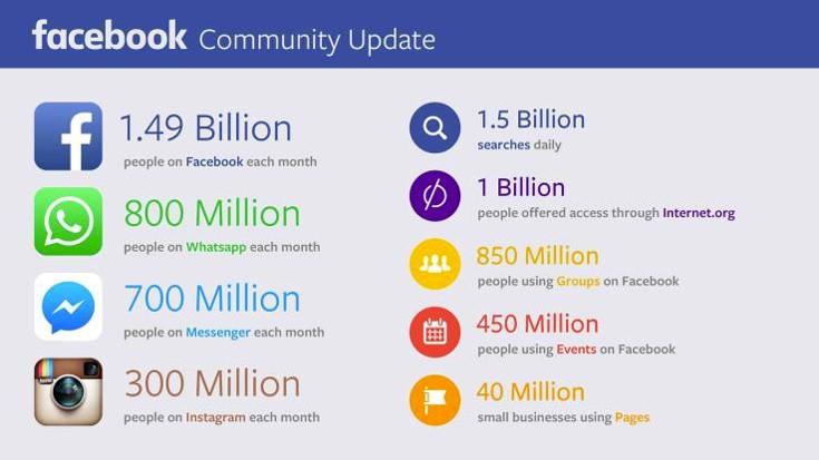 3-facebook-stats-croissance_-_webchronique