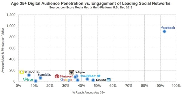 9 facebook reseaux audience penetration - webchronique