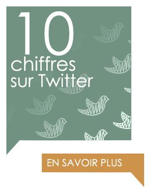 10 chiffres sur Twitter pour 2016
