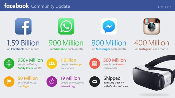 4 facebook chiffres 2016 - webchronique